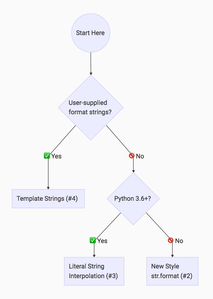 Planet python for Python string template