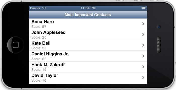 Guessing a user's favorite contacts on iOS