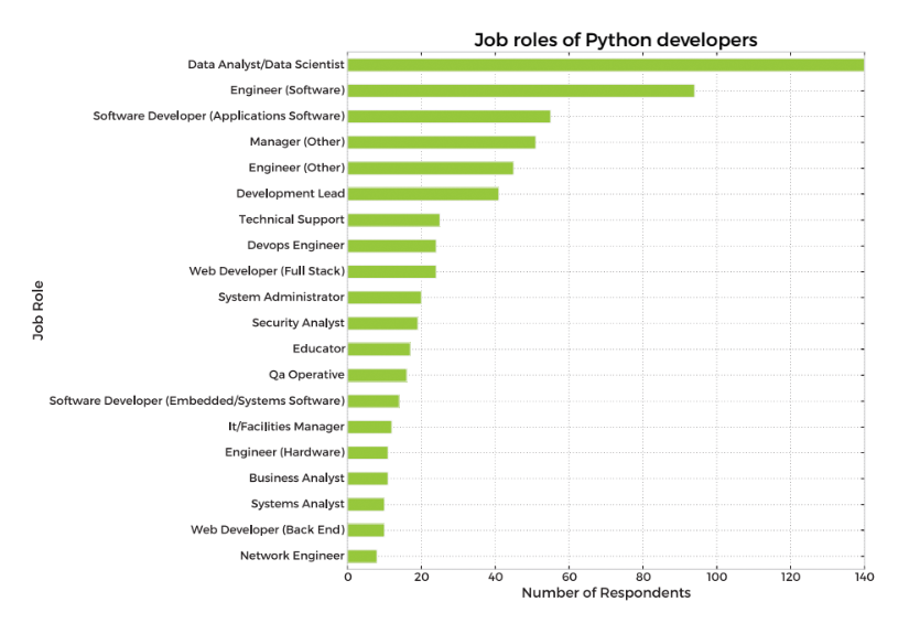 Why Learn Python? Here Are 8 Data-Driven Reasons – dbader org
